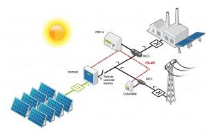 autoconsumo fotovoltaico camarias